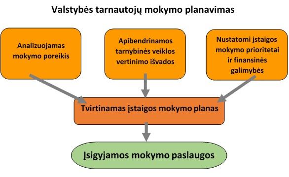 Valstybes tobulinimo programa