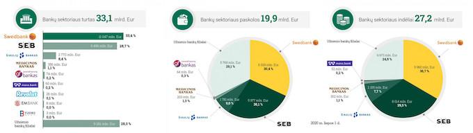 Banku padidinimas