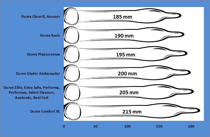Nario dydis su prezervatyvu